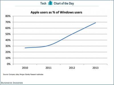 bi apple windows
