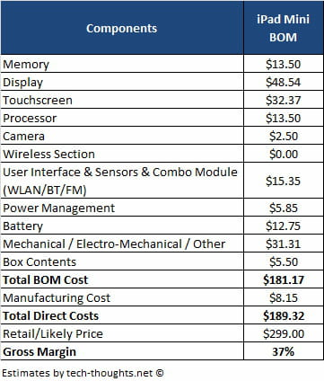 ipad components costs