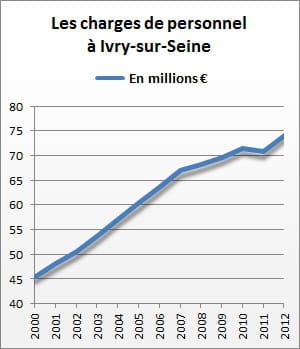 les charges de personnel d'ivry-sur-seine se sont élevées à 74,3 millions