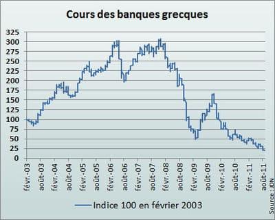 l'indice grec reflète la moyenne des cours de national bank of greece, efg