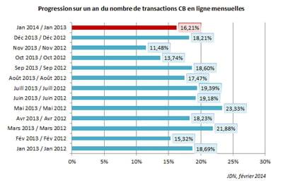 evolution du nombre d'achats en ligne mensuels réalisés par carte bancaire