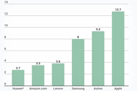 Nombre de tablettes vendues dans le monde
