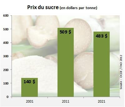 le prix du sucre atteindra 483dollars par tonne en 2021.