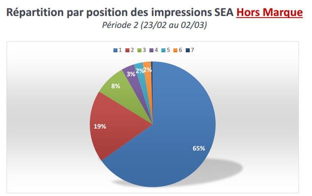 Un impact à relativiser car la position 4 ne représente que 3% des impressions totales