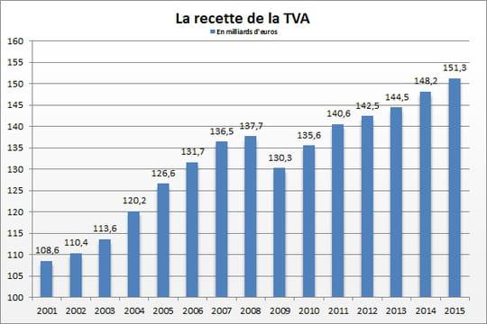Recette de TVA: 151,3milliards d'euros empochés par l'Etat en 2015