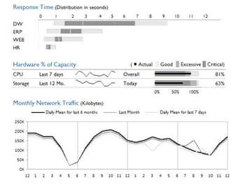 tableaux de bord de suivi des temps de réponse, de la consommation en bande