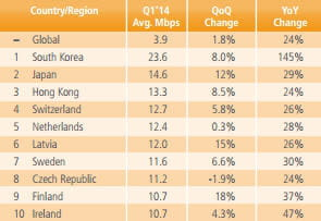 connexion internet moyenne par pays