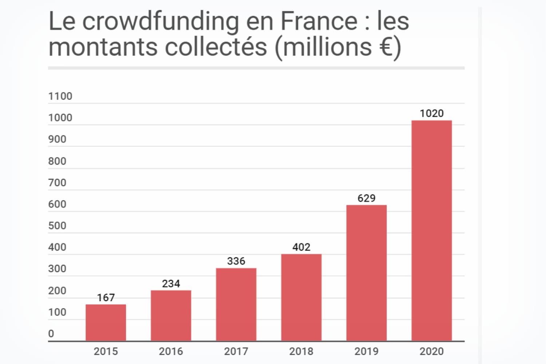 Crowdfunding: définition, plateformes françaises, immobilier…