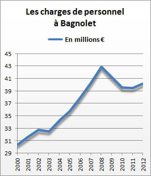 les charges de personnel de bagnolet se sont élevées à 40,2 millions d'euros en