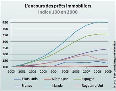 les etats-unis sont dans une relative stabilité depuis 2005.