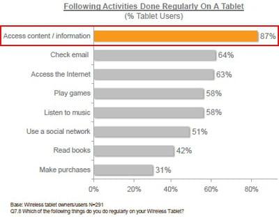 activités réalisées régulièrement sur une tablette (part des utilisateurs de