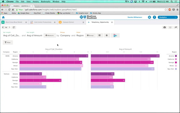 salesforce cloud analytics