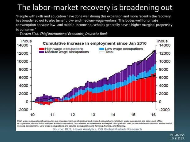 La reprise du marché du travail gagne du terrain