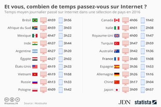 Infographie: les pays qui passent le plus de temps sur Internet