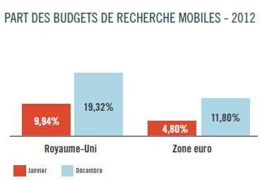 part des budgets de recherche mobile en europe.