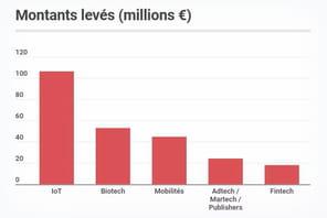 Les start-up françaises ont levé 381millions d'euros en février