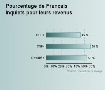 l'inquiétude des français pour leur revenus.