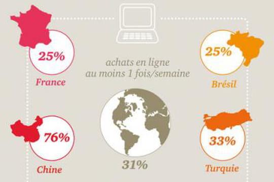 Infographie : la France rattrape son retard dans le commerce en ligne