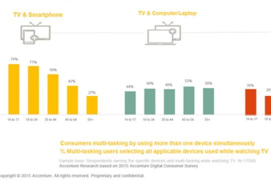 Usage TV: l'ordinateur reste le second écran privilégié en France