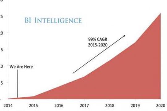 La réalité virtuelle va connaître une croissance folle au cours des cinq prochaines années