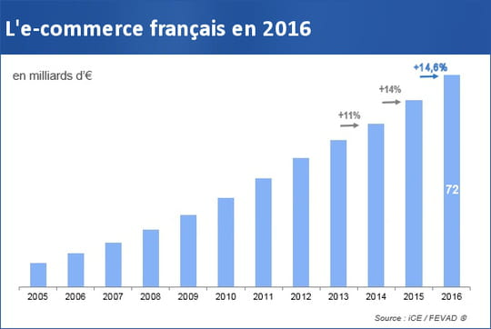 En 2016, l'e-commerce français a atteint 72milliards d'euros