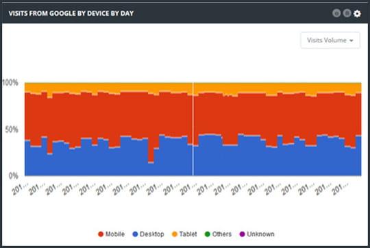Mobile first indexing: découvrez ce qui vous attend