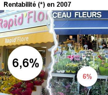 rapid flore est plus rentable que monceau fleurs.