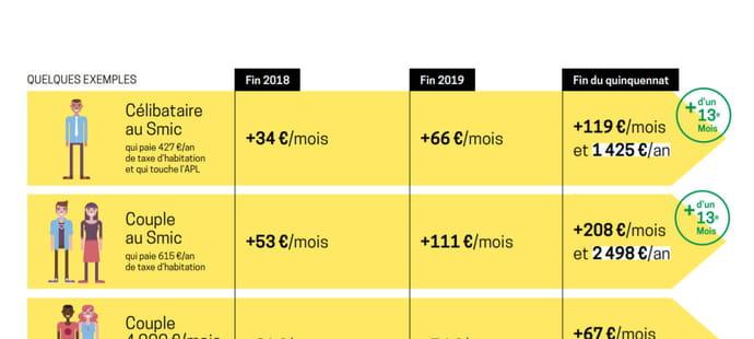 Pouvoir d'achat: les gagnants du quinquennat Macron... selon le gouvernement