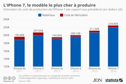 Infographie: l'iPhone 7, le modèle le plus cher à produire d'Apple