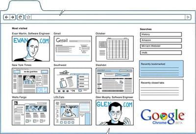 en zone centrale s'affichent 9 images pointant vers les pages les plus visités.