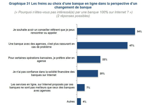 Les Français de plus en plus confiants envers les banques en ligne