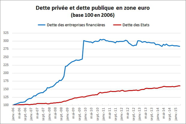 Dette : les entreprises financières mieux loties que les Etats