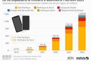 5G: plus d'un milliard d'abonnés dès 2023