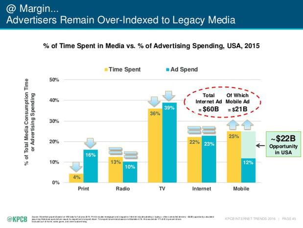 Investissements publicitaires