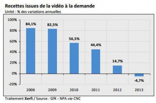 France : le marche de la VOD baisse, pas la SVOD