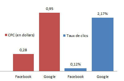google versus facebook