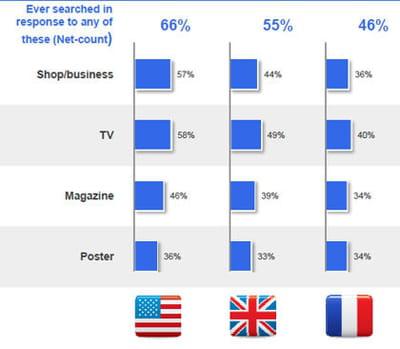 pourcentage d'utilisateursconsultant leur smartphone après avoir vu une