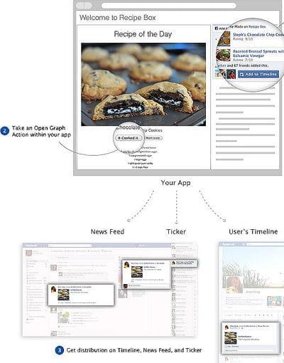 dans la documentaion officielle, facebook explique comment, par exemple un site