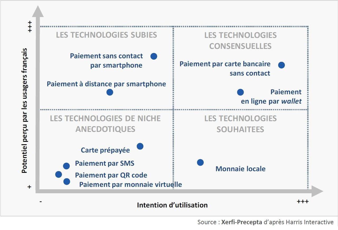Carte Bancaire Prepayee Marque Blanche.La Carte Bancaire Dominera Encore Le Paiement En France En