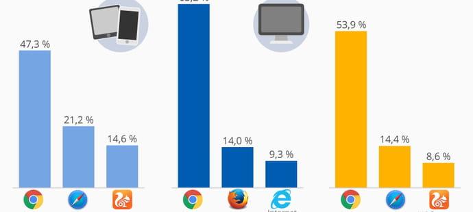 Plus d'un internaute sur deux utilise Chrome dans le monde
