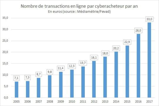 Nombre de transactions en ligne par acheteur par an