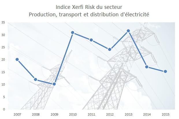 5e : la production, le transport et la distribution d'électricité