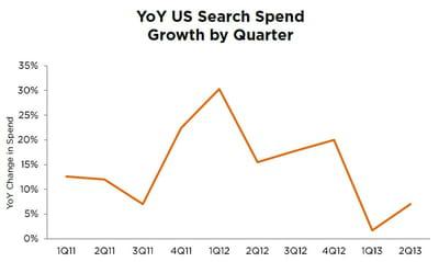 croissance des investissements en liens sponsorisés chaque trimestre.