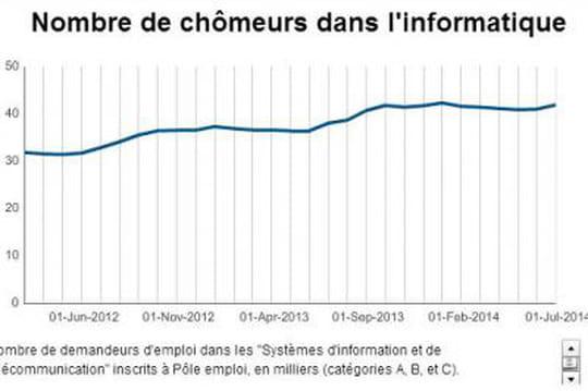 Le chômage a aussi progressé dans l'informatique en juillet