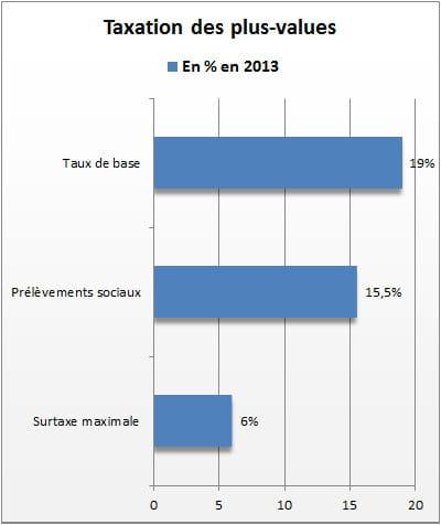 Taxation des plus values stock options