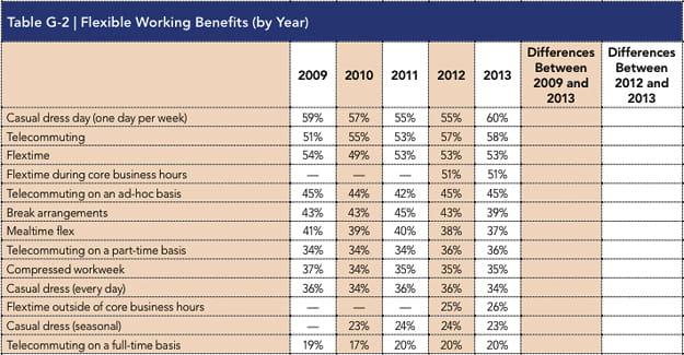 flexible working benefits