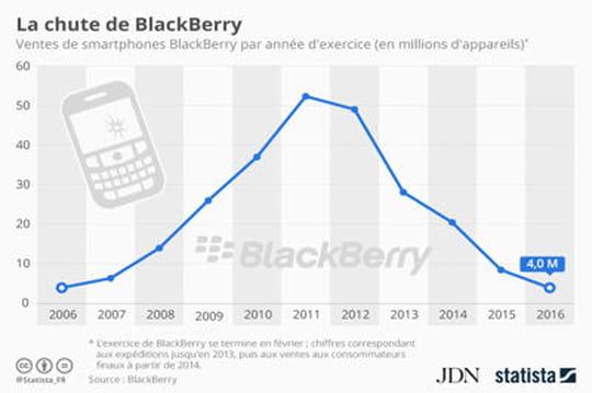 Infographie: le rapide déclin de BlackBerry