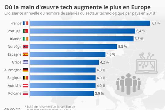 La France, le pays d'Europe où l'emploi tech a le plus progressé