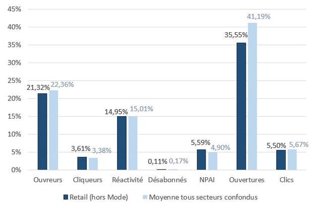 Retail (hors Mode): en deçà de la moyenne dans la majorité des indicateurs