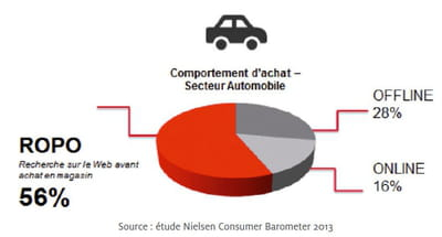 comportement de recherches et d'achats dans le secteur automobile.